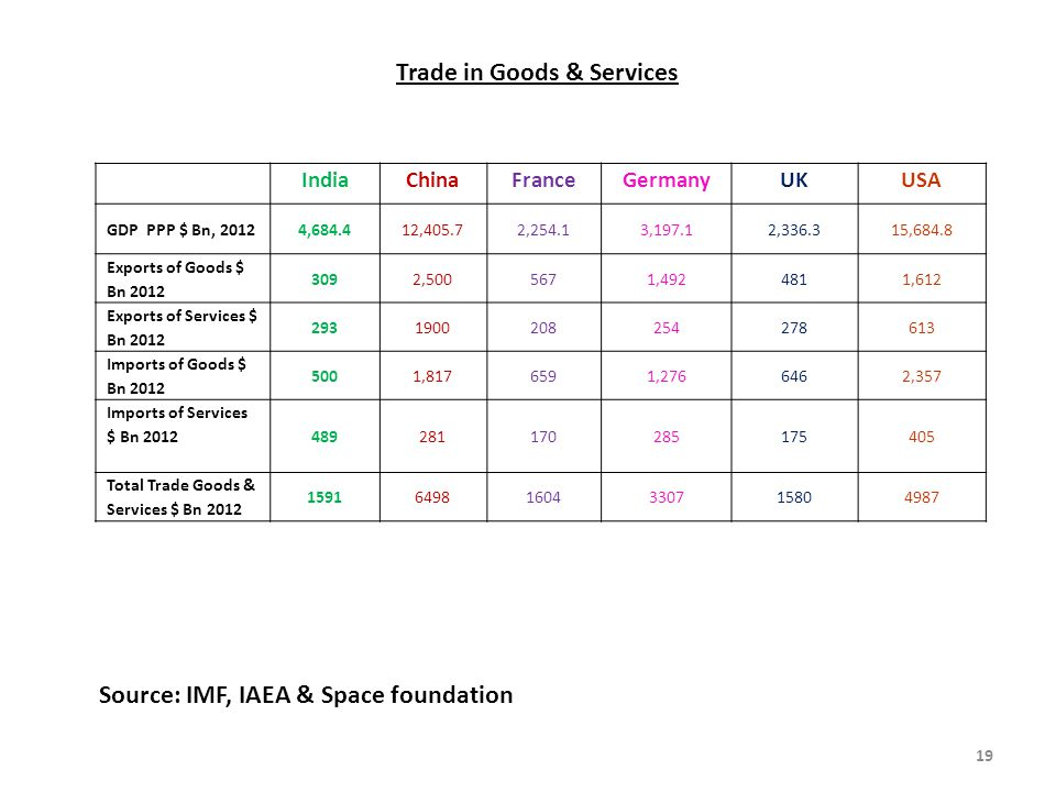 Trade in Goods & Services