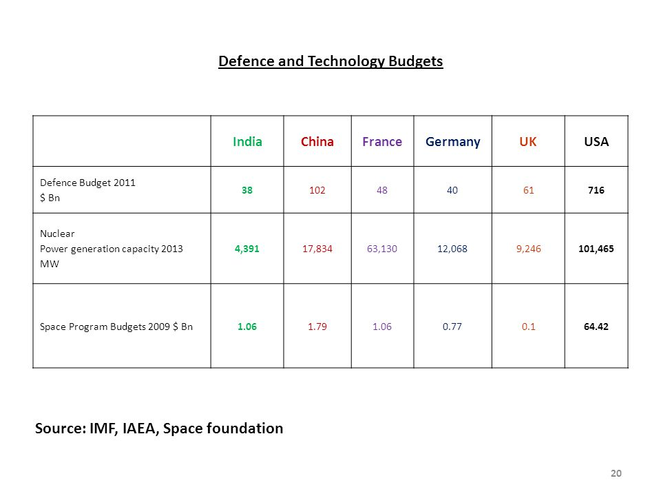 Defence and Technology Budgets