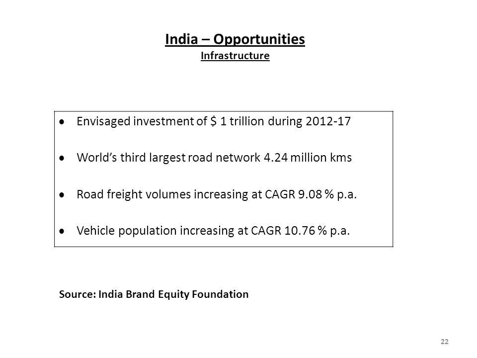 India – Opportunities Infrastructure
