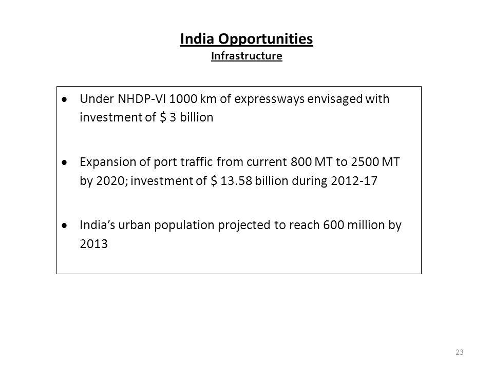 India Opportunities Infrastructure