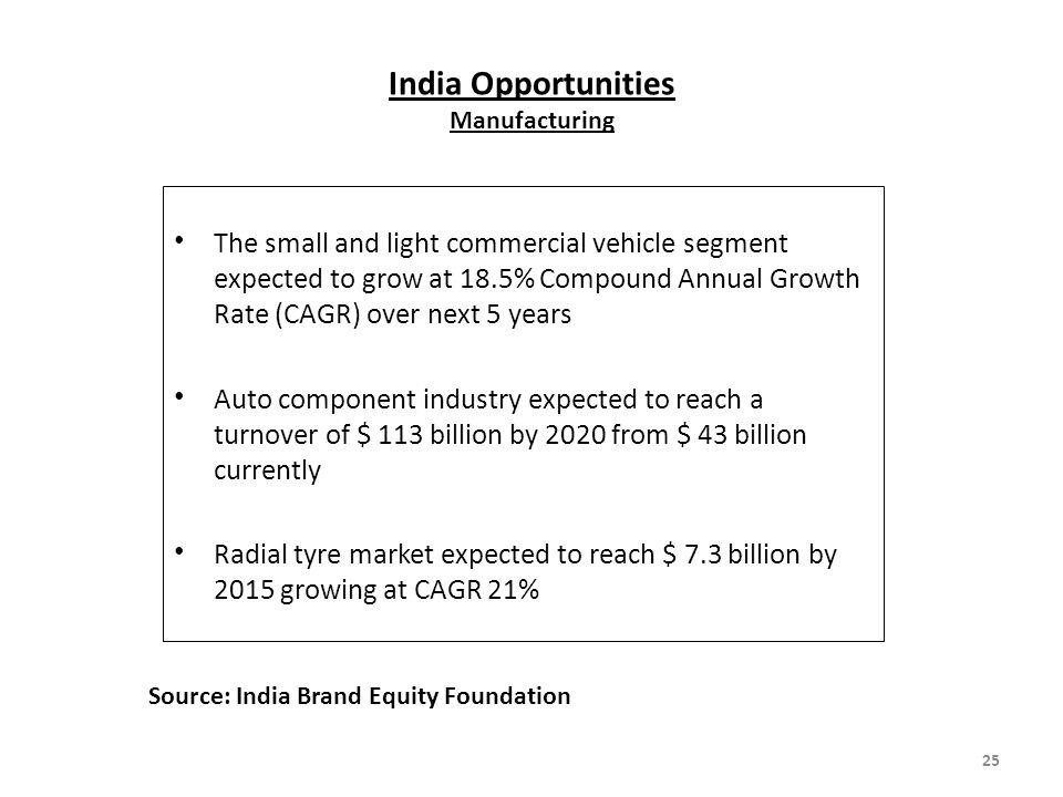 India Opportunities Manufacturing