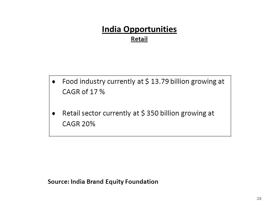 India Opportunities Retail
