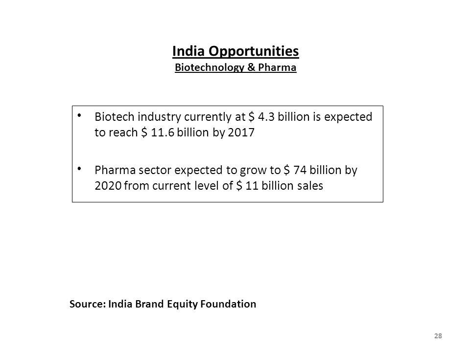 India Opportunities Biotechnology & Pharma