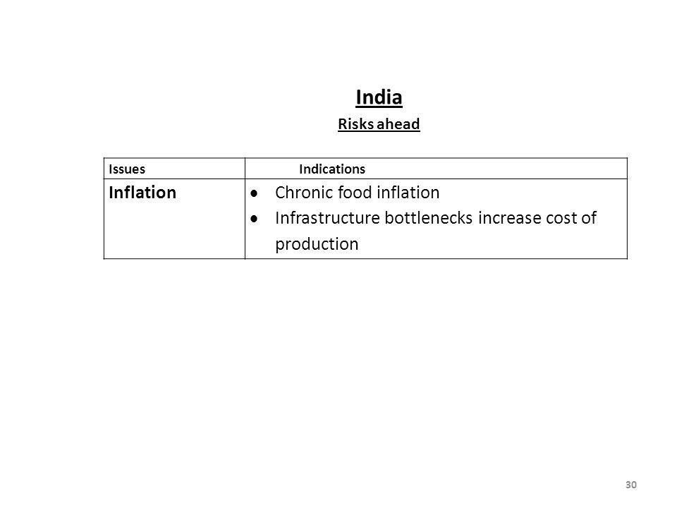 India Inflation Chronic food inflation