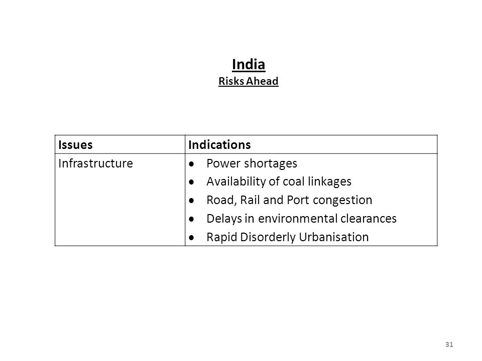 India Issues Indications Infrastructure Power shortages