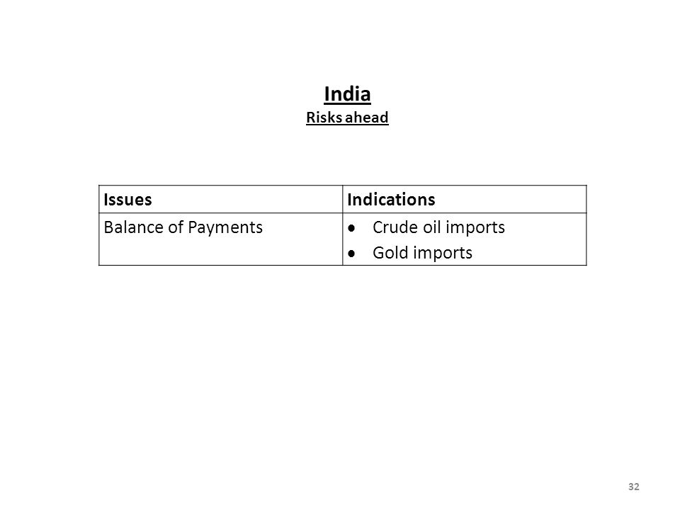 India Issues Indications Balance of Payments Crude oil imports