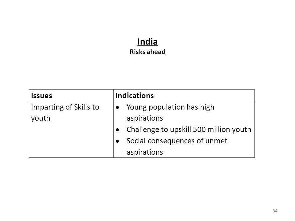 India Issues Indications Imparting of Skills to youth