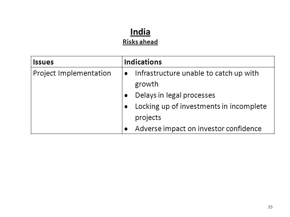 India Issues Indications Project Implementation