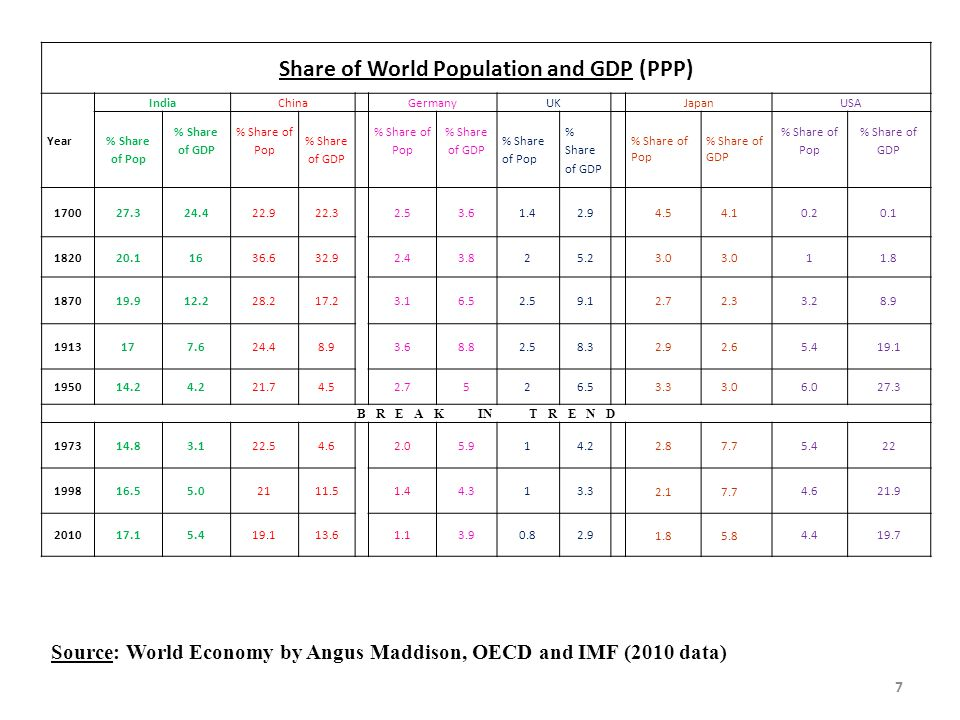 Share of World Population and GDP (PPP)