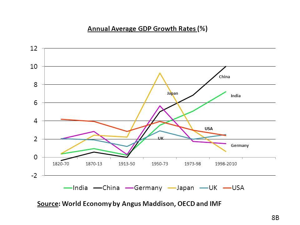 Annual Average GDP Growth Rates (%)