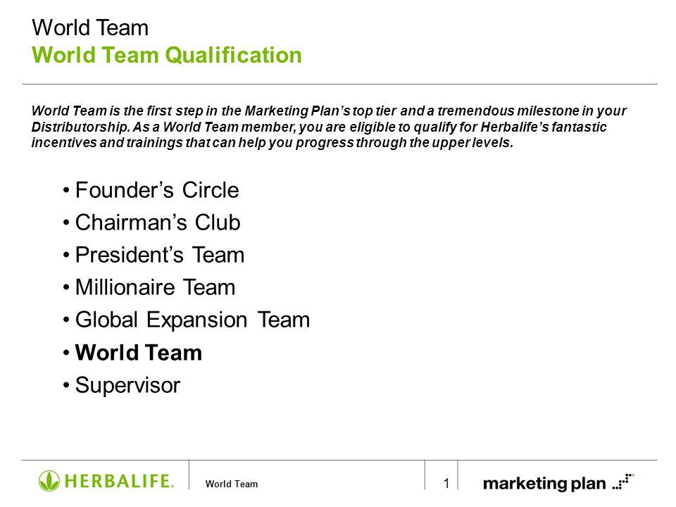 World Team World Team Qualification (cont'd)