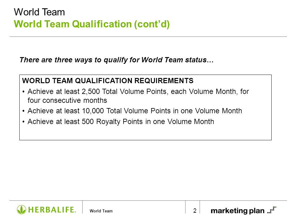 World Team World Team Qualification: Method #1