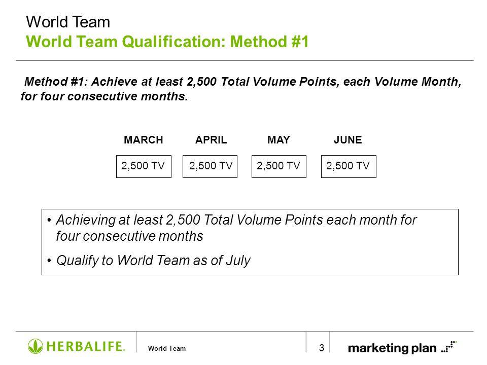 World Team World Team Qualification: Method #2
