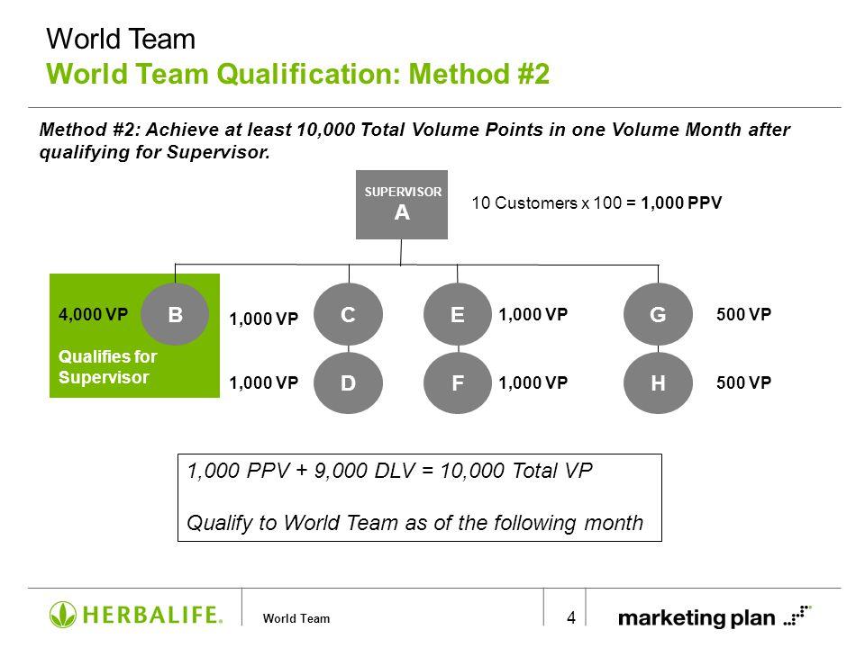 World Team Qualification: Method #3