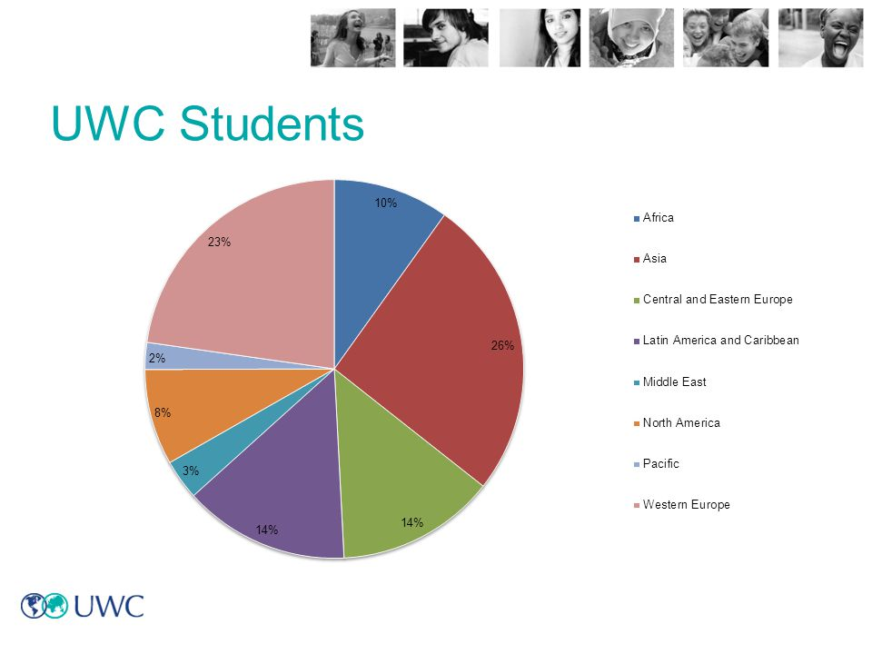 UWC Students These figures are based on the 2006-2007 college annual reports and include all students studying for the IB and those at SB.
