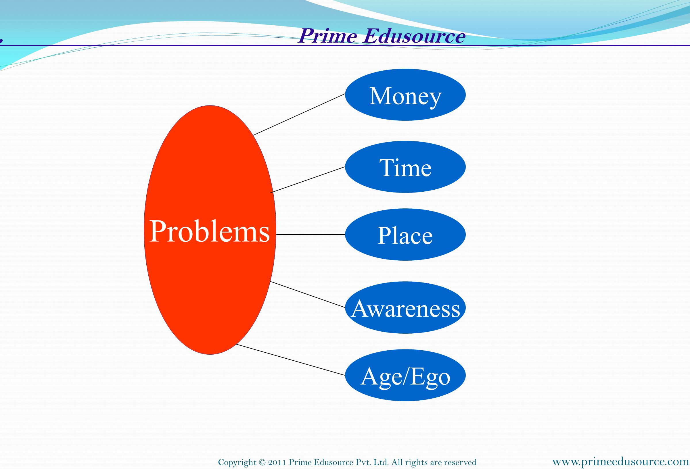 Problems . Prime Edusource . Money Time Place Awareness Age/Ego