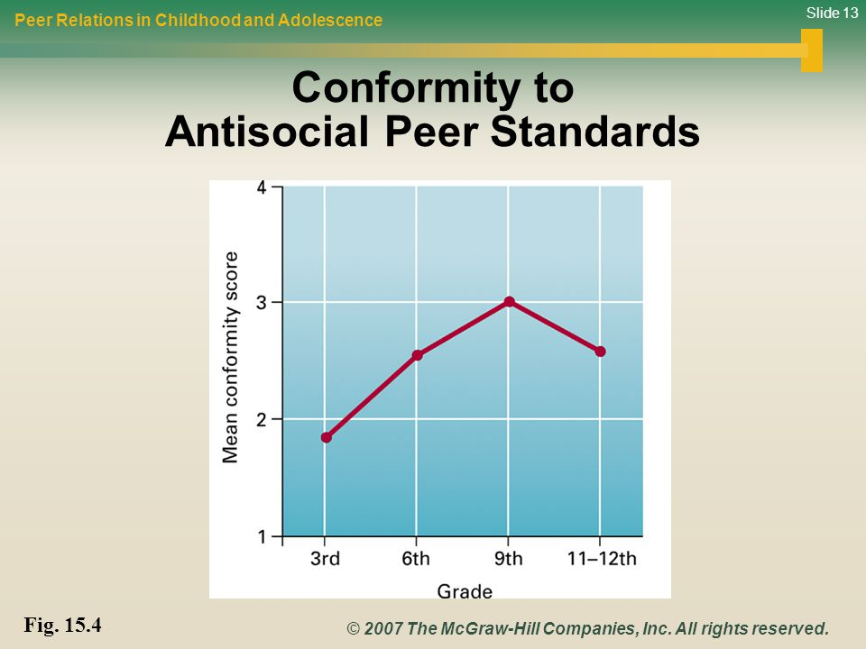 Conformity to Antisocial Peer Standards