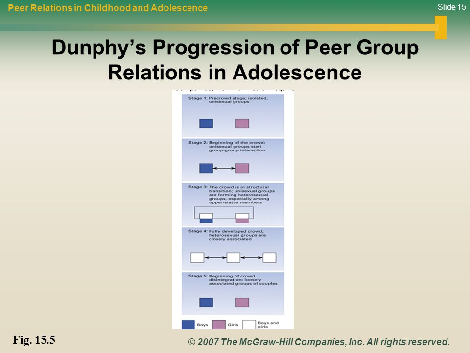 Dunphy's Progression of Peer Group Relations in Adolescence
