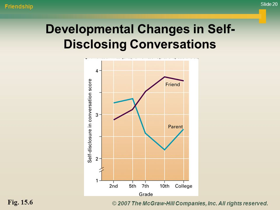 Developmental Changes in Self-Disclosing Conversations