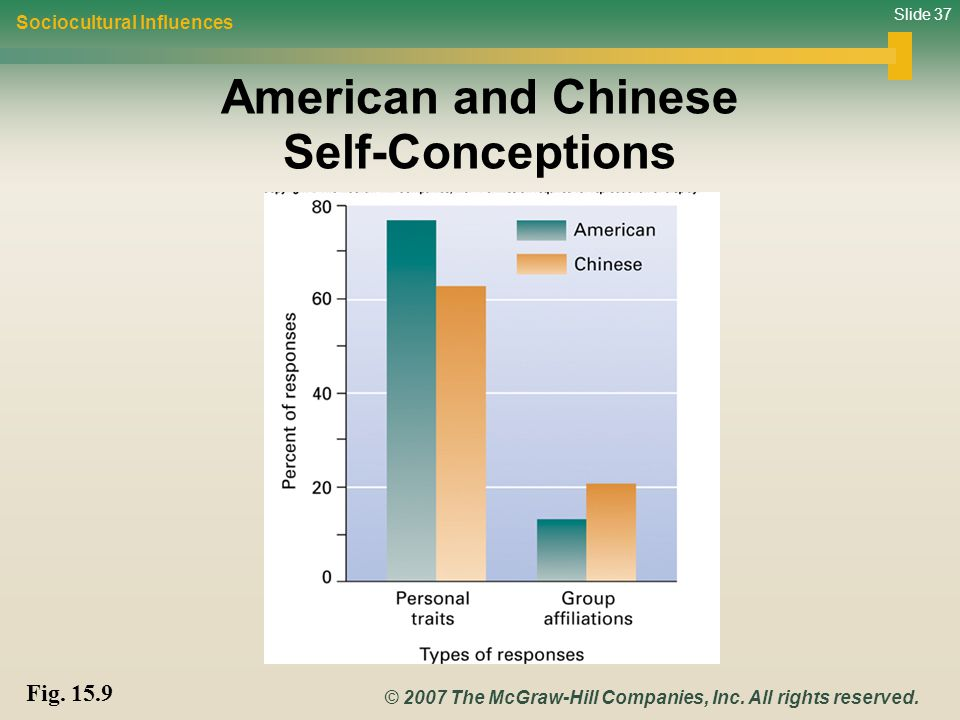 American and Chinese Self-Conceptions