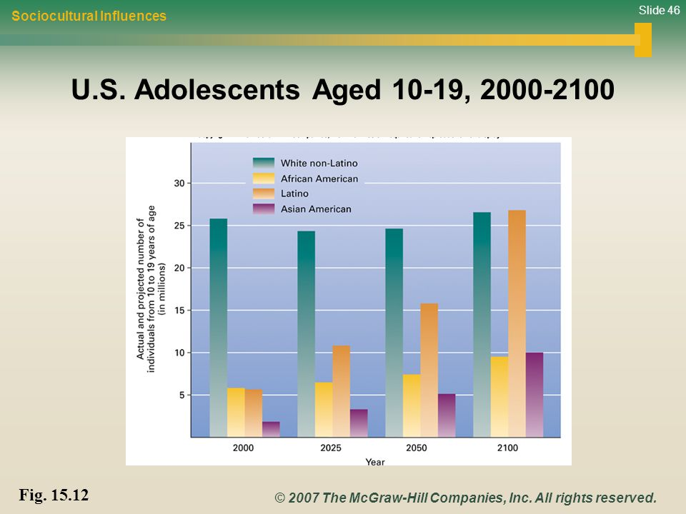 U.S. Adolescents Aged 10-19, 2000-2100 Fig. 15.12