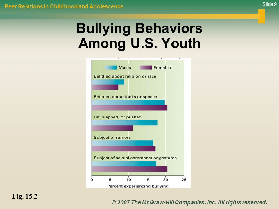 Bullying Behaviors Among U.S. Youth