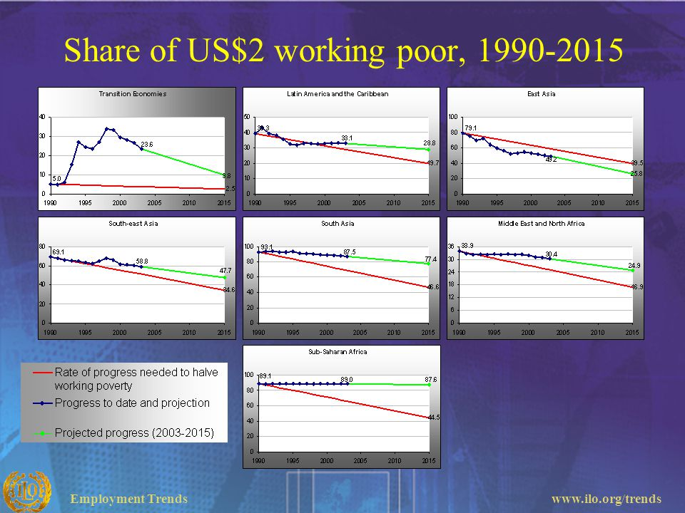 Share of US$2 working poor, 1990-2015