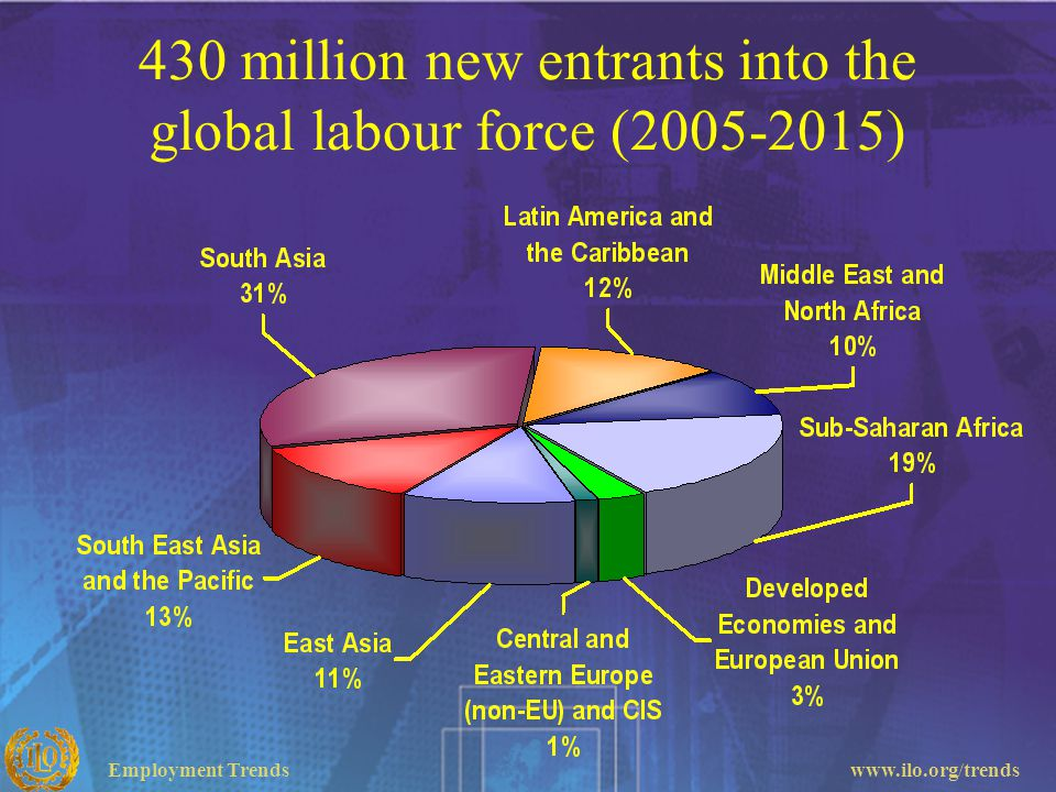 430 million new entrants into the global labour force (2005-2015)