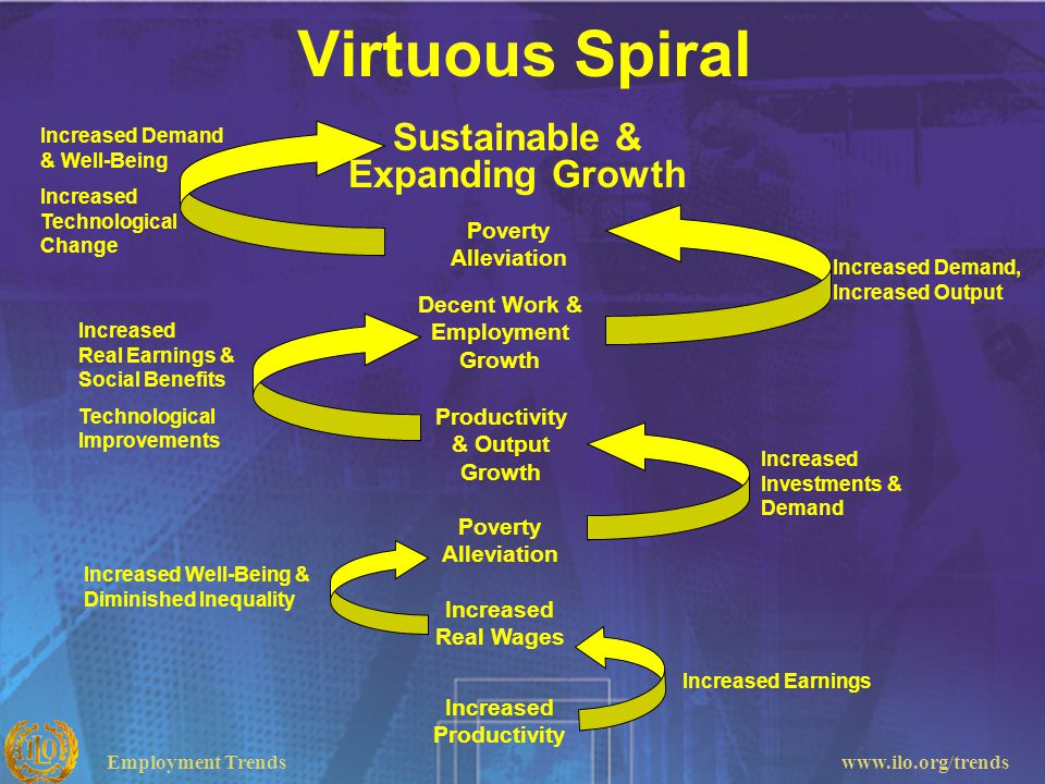 Virtuous Spiral Sustainable & Expanding Growth Poverty Alleviation