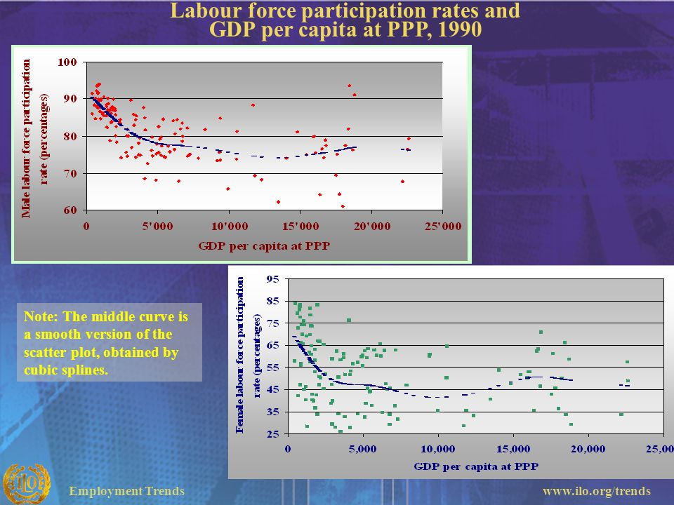 Labour force participation rates and GDP per capita at PPP, 1990
