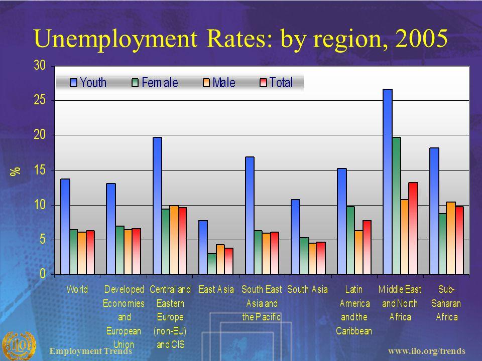 Unemployment Rates: by region, 2005