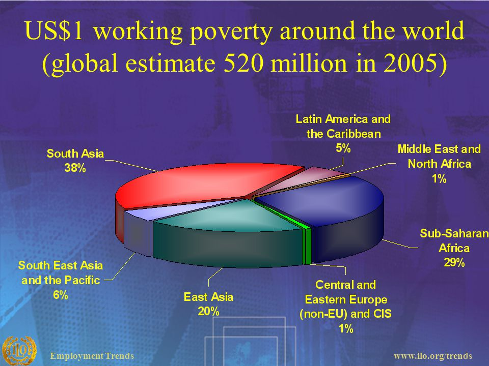 US$1 working poverty around the world (global estimate 520 million in 2005)