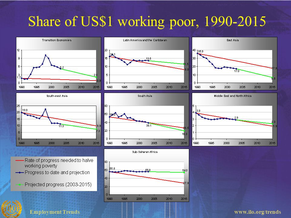 Share of US$1 working poor, 1990-2015