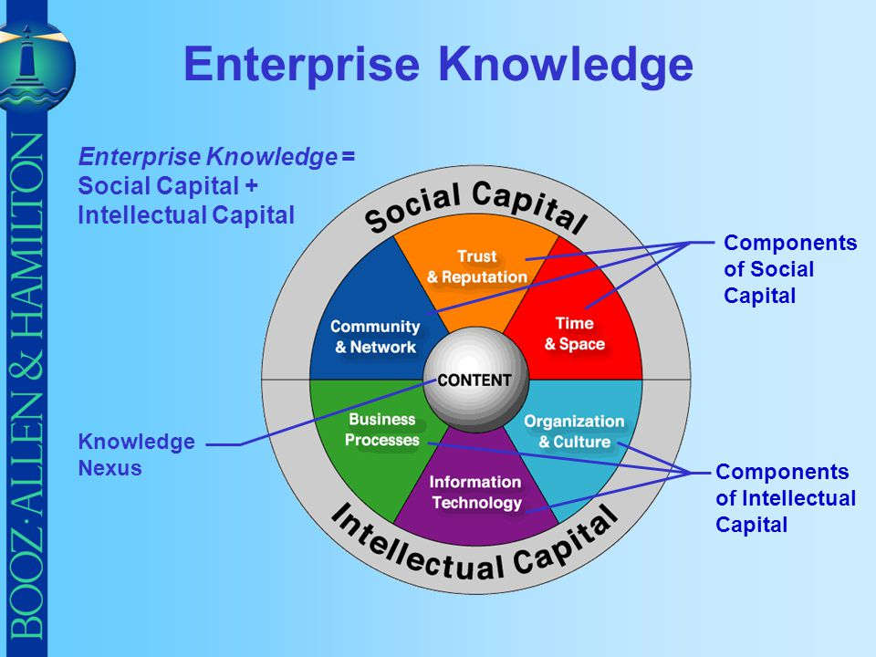 Enterprise Knowledge Enterprise Knowledge = Social Capital +