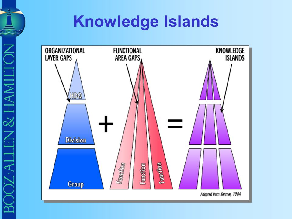 Knowledge Islands
