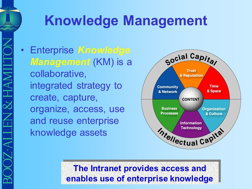 The Intranet provides access and enables use of enterprise knowledge