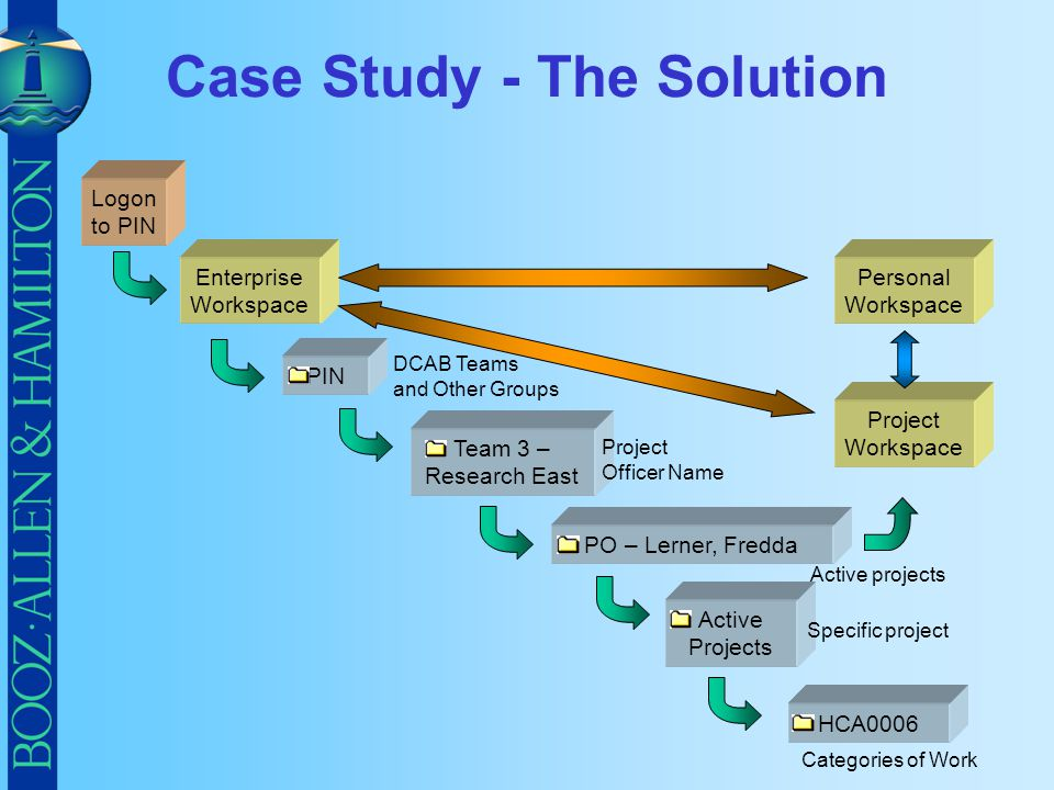 Case Study - The Solution