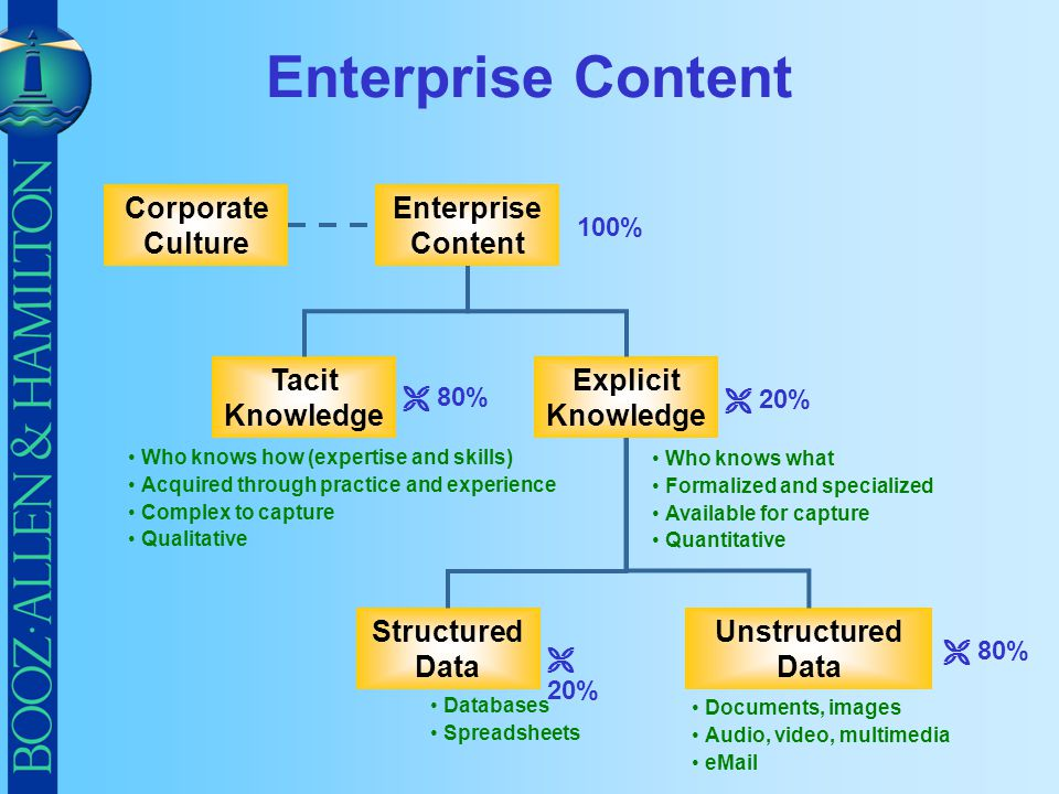 Enterprise Content Corporate Culture Enterprise Content