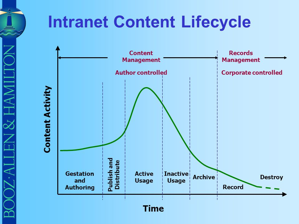 Intranet Content Lifecycle