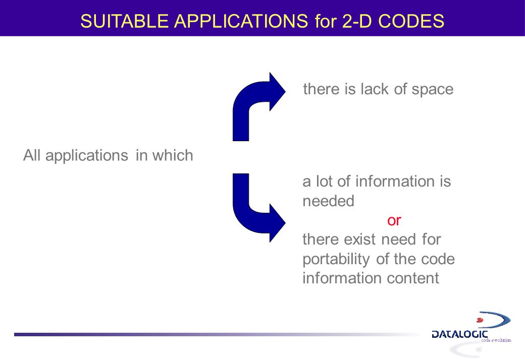 SUITABLE APPLICATIONS for 2-D CODES