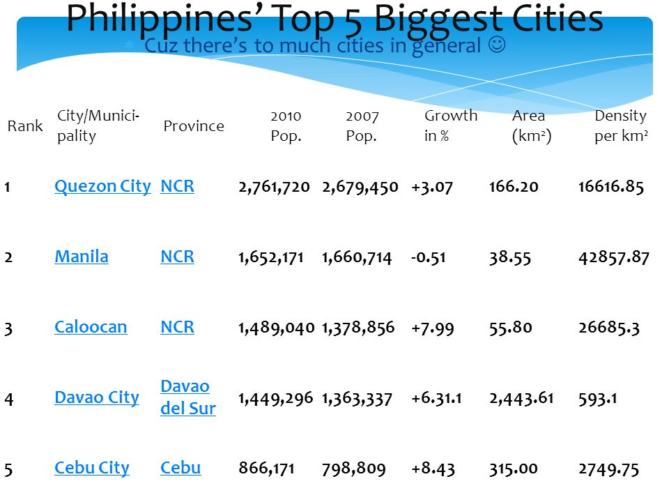 Philippines' Top 5 Biggest Cities