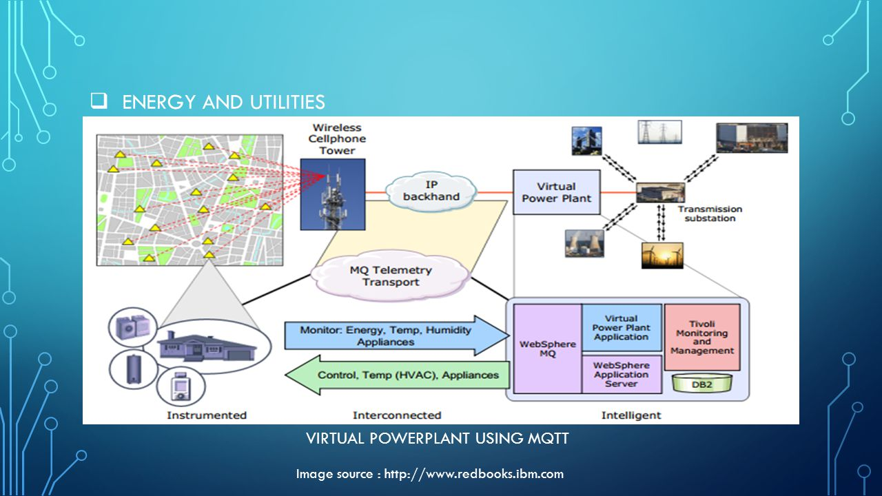 ENERGY AND UTILITIES Image source : http://www.redbooks.ibm.com