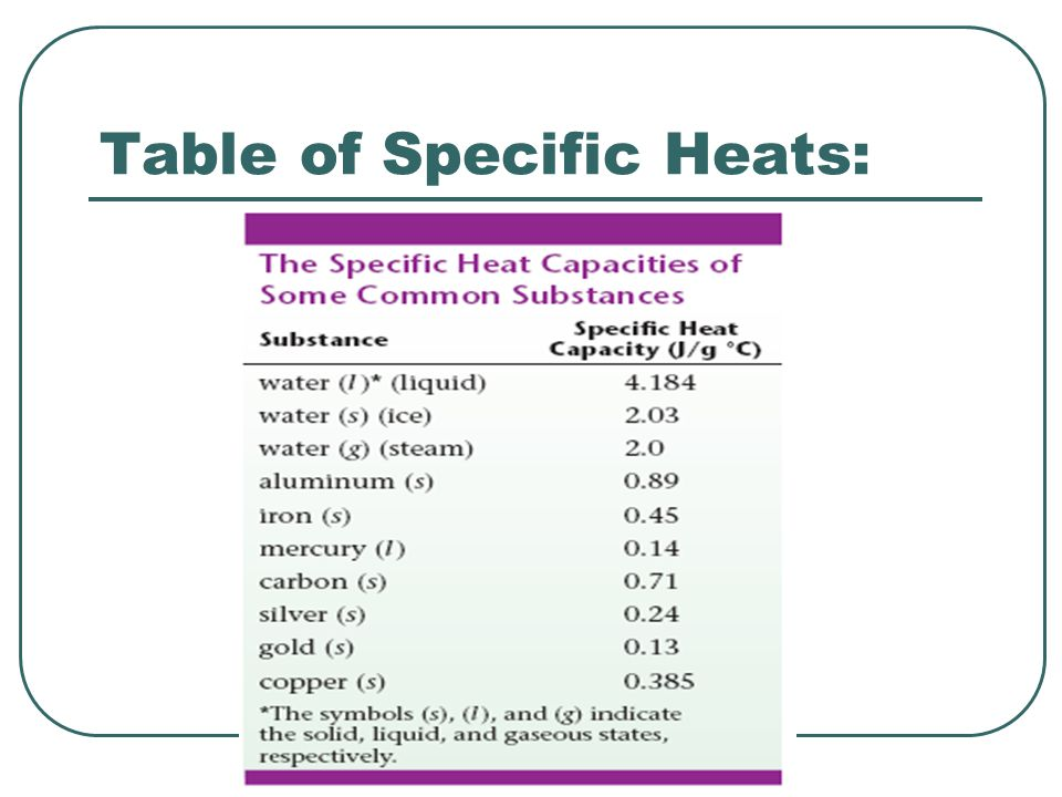 Table of Specific Heats: