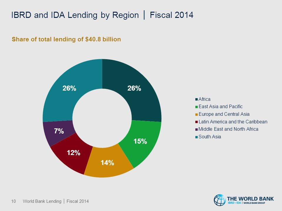 IBRD and IDA Lending by Sector │ Fiscal 2014