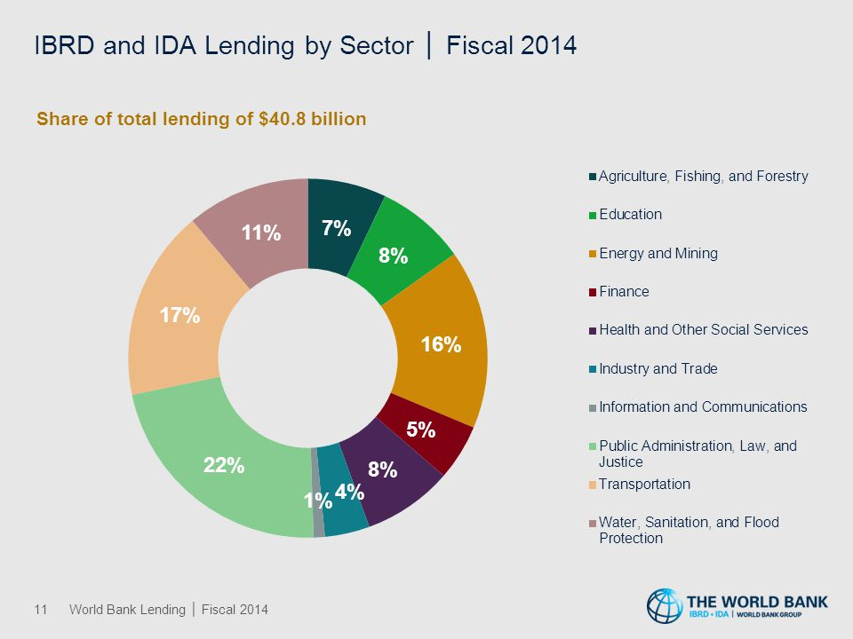 IBRD and IDA Lending by Theme │ Fiscal 2014