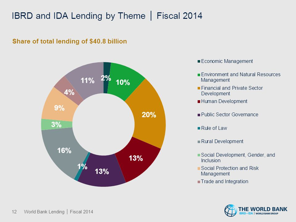 IBRD Top-10 Borrowers │ Fiscal 2014
