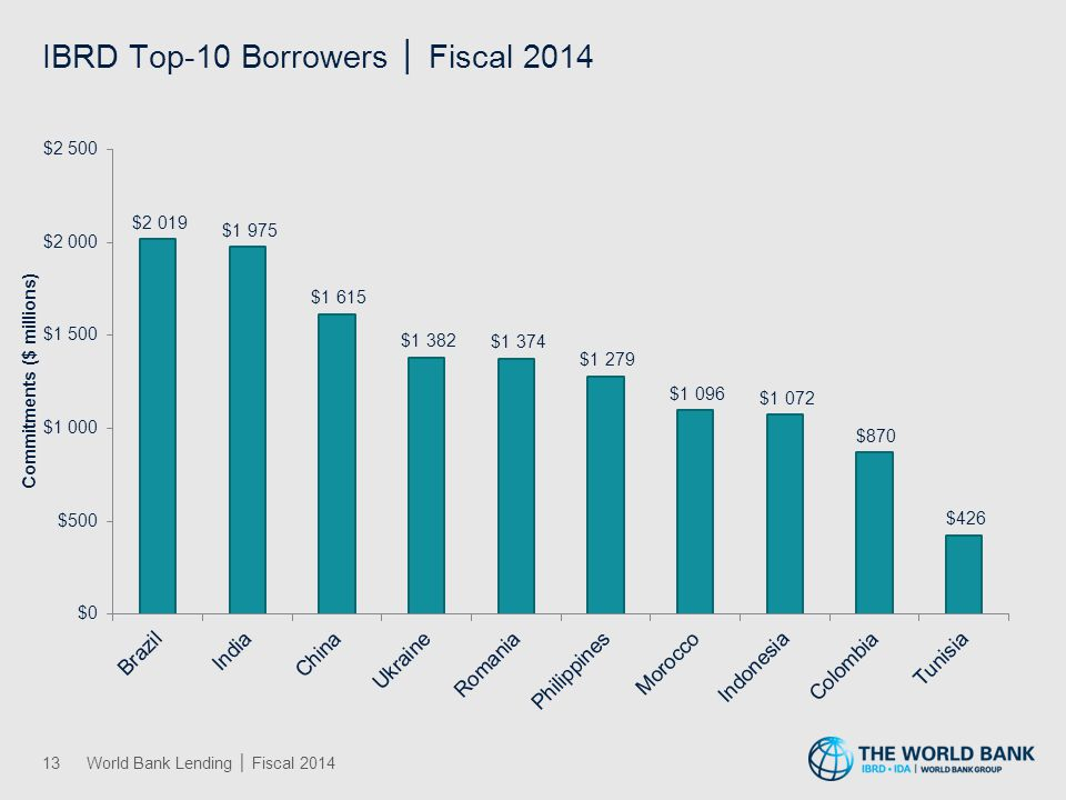 IDA Top-10 Borrowers │ Fiscal 2014