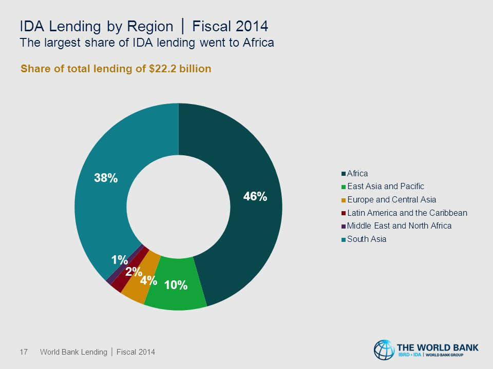 Africa IBRD and IDA Lending by Sector │ Fiscal 2014