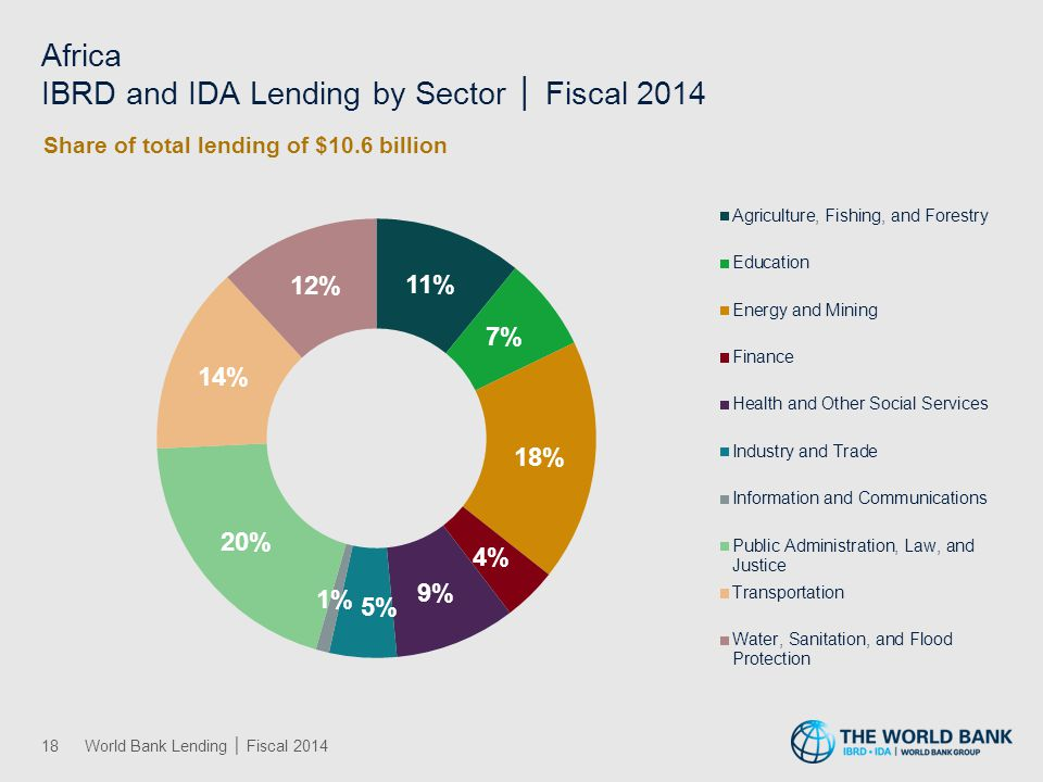 Africa IBRD and IDA Lending by Theme │ Fiscal 2014