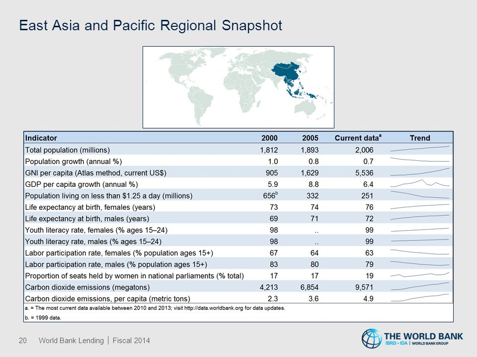 East Asia and Pacific IBRD and IDA Lending by Sector │ Fiscal 2014